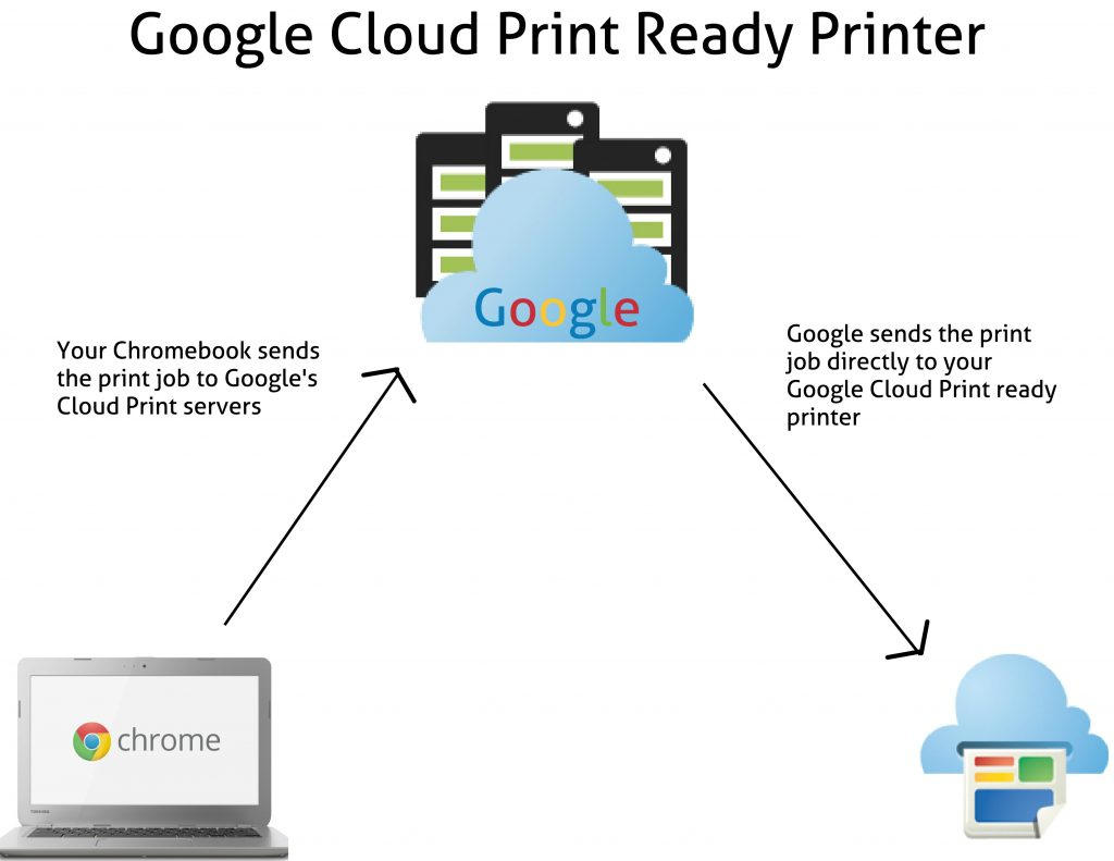 GoogleCloudPrint