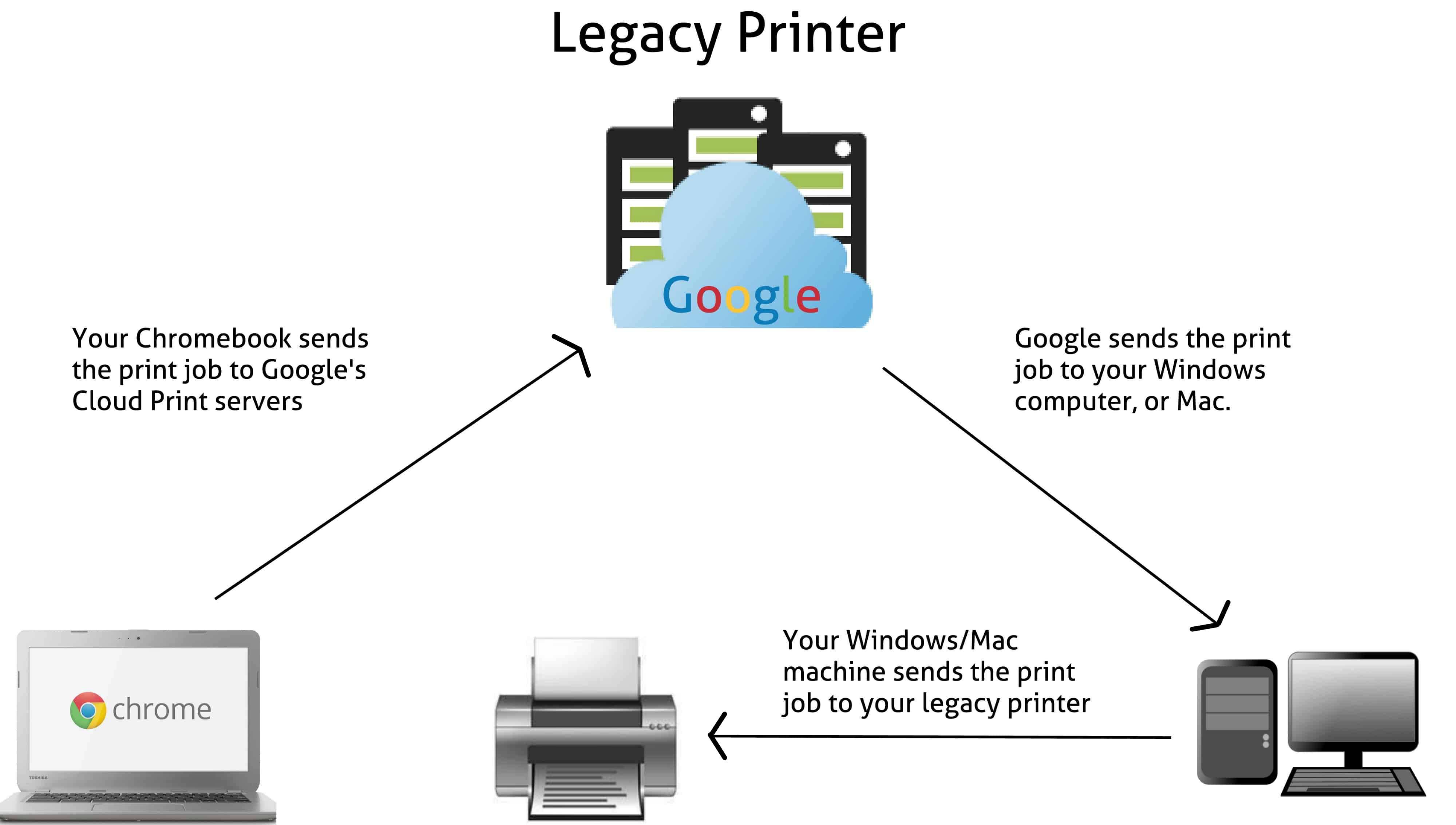 How to Print from a Chromebook: How does Google Cloud Print